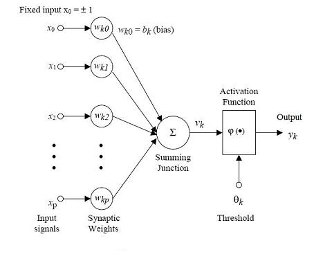 Activation of Single Neuron