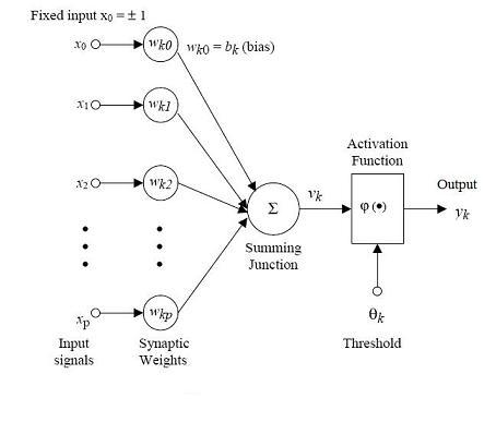 Activation of Single Neuron