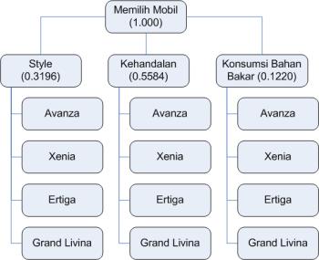 Pembentukan Pohon Bobot Kriteria