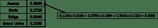 Perhitungan AHP 02 dan Hasil AHP