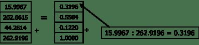 Perhitungan Eigen Vector 08